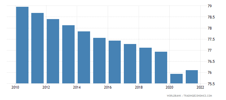 mozambique employment to population ratio 15 plus  male percent wb data