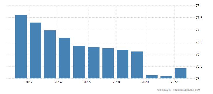 mozambique employment to population ratio 15 plus  total percent wb data