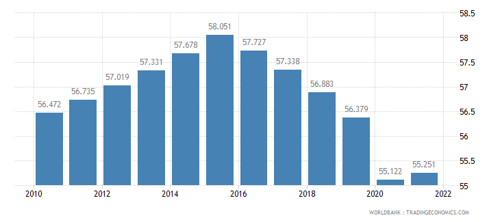 mozambique employment to population ratio ages 15 24 male percent wb data