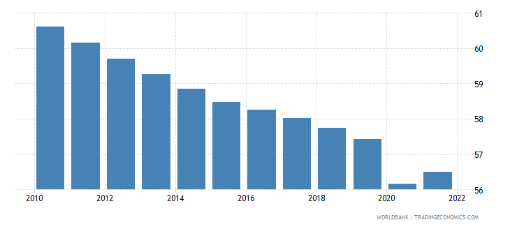 mozambique employment to population ratio ages 15 24 total percent wb data
