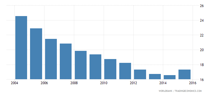 mozambique energy intensity level of primary energy mj $2005 ppp wb data