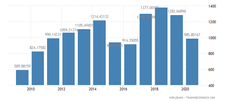 mozambique export value index 2000  100 wb data
