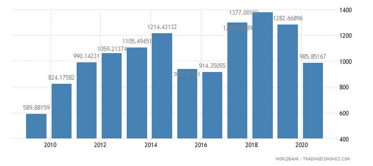 mozambique export value index 2000  100 wb data