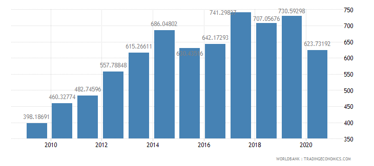 mozambique export volume index 2000  100 wb data