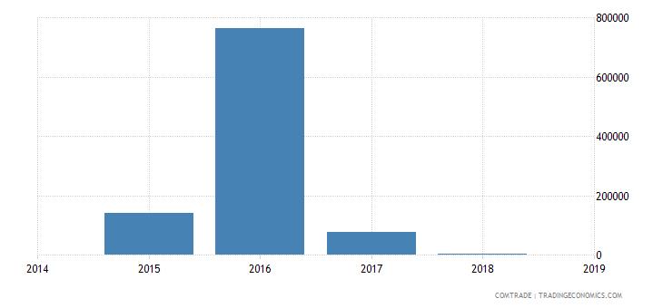 mozambique exports algeria