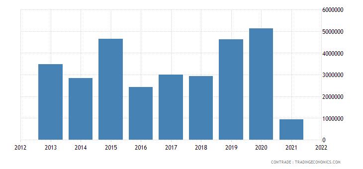 mozambique exports angola