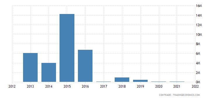 mozambique exports argentina