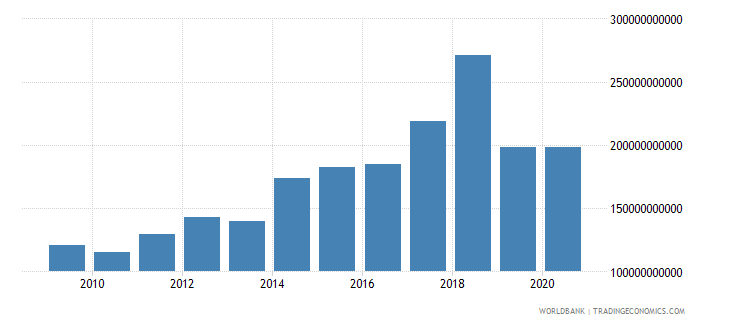 mozambique exports as a capacity to import constant lcu wb data