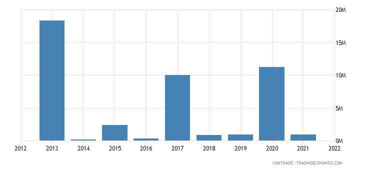 mozambique exports australia