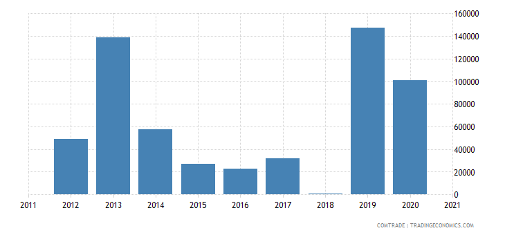 mozambique exports austria