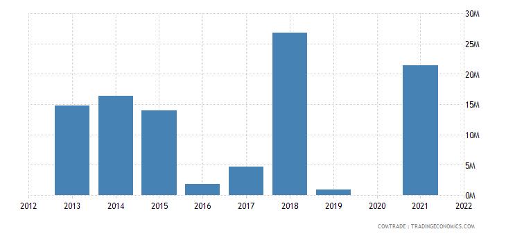 mozambique exports bahrain