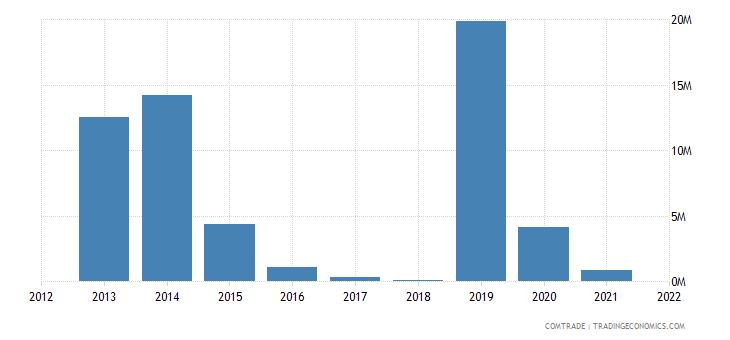 mozambique exports bangladesh