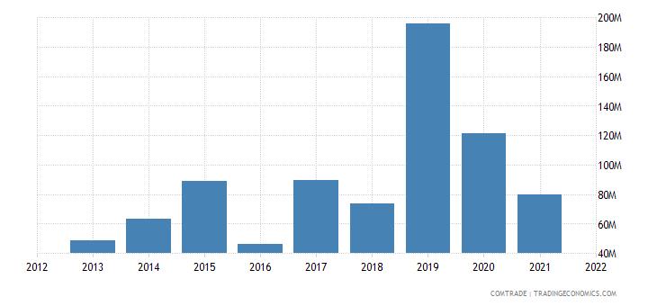 mozambique exports belgium
