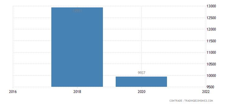 mozambique exports bolivia