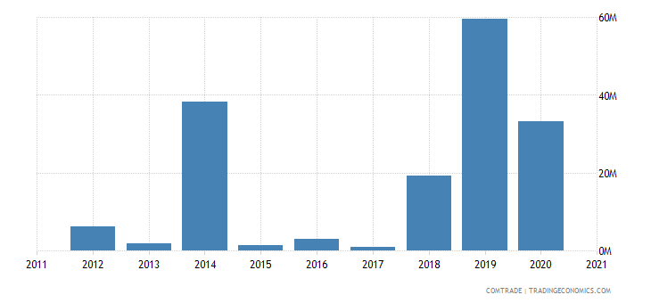 mozambique exports brazil