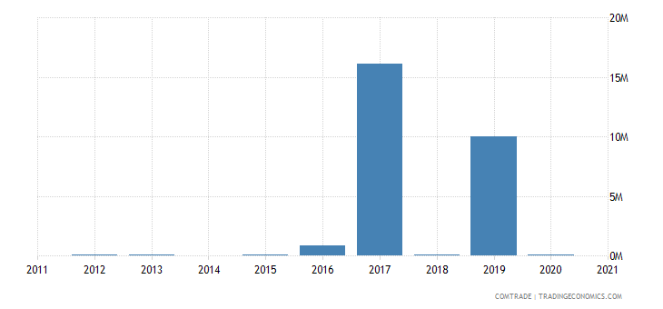 mozambique exports bulgaria