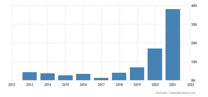 mozambique exports canada