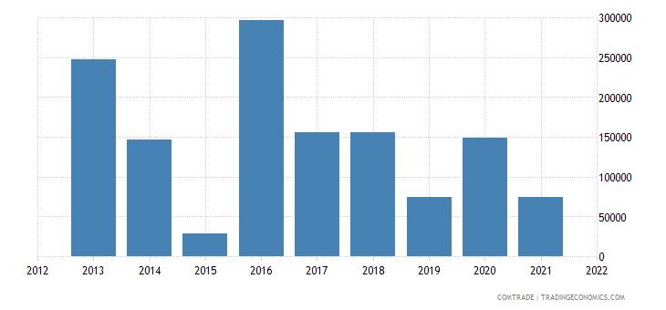 mozambique exports chile