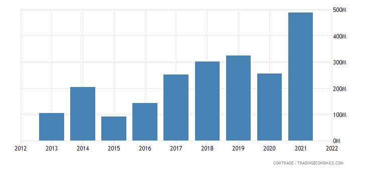 mozambique exports china