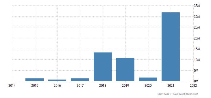 mozambique exports croatia