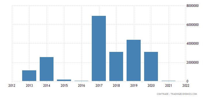 mozambique exports czech republic