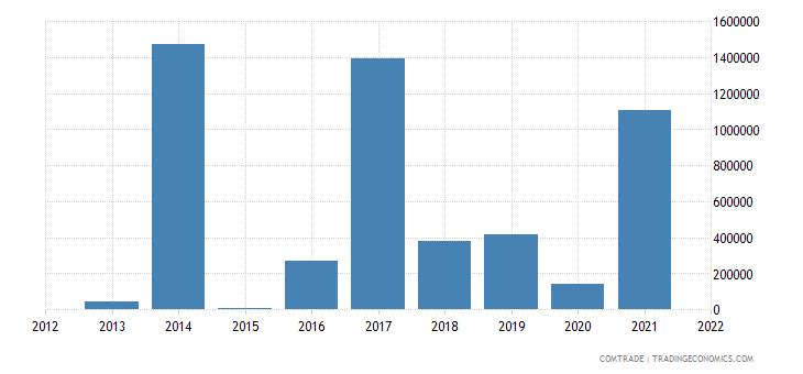 mozambique exports denmark