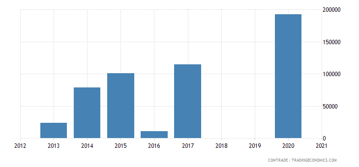 mozambique exports egypt