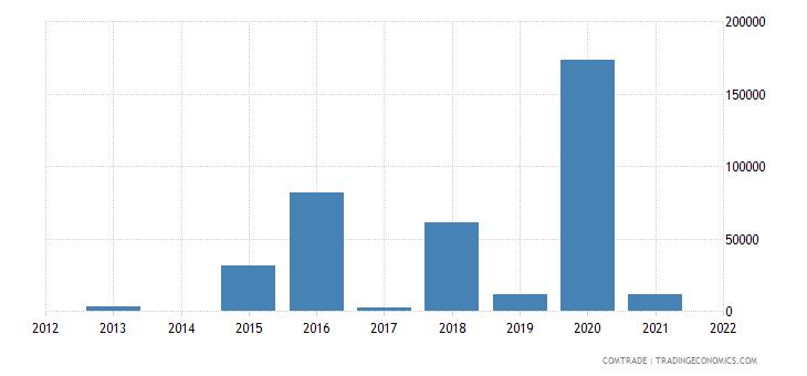 mozambique exports ethiopia