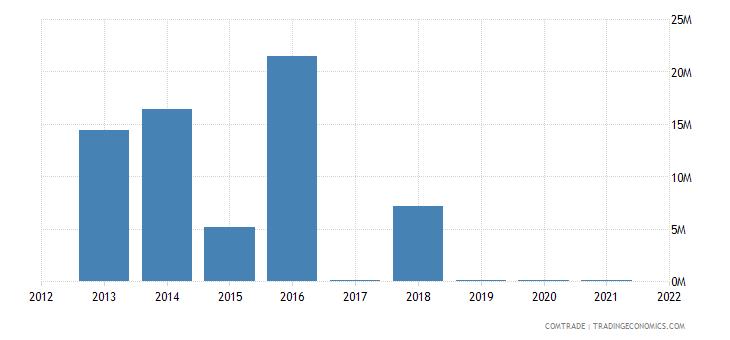 mozambique exports finland
