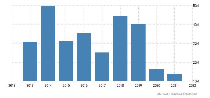 mozambique exports france