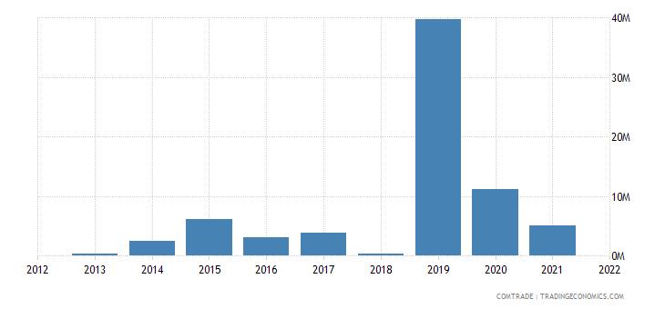 mozambique exports greece