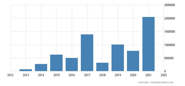 mozambique exports hungary