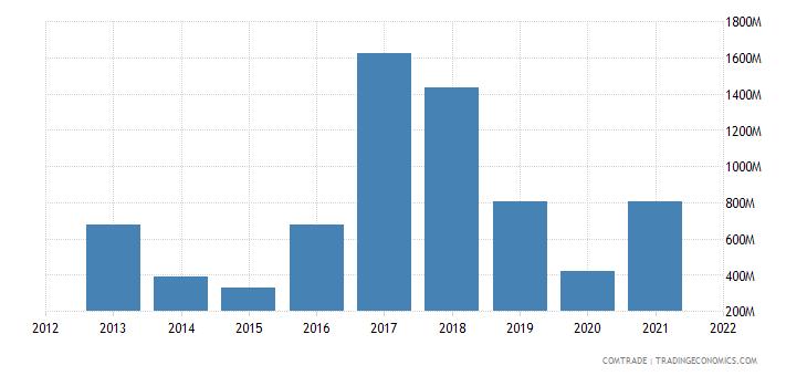 mozambique exports india