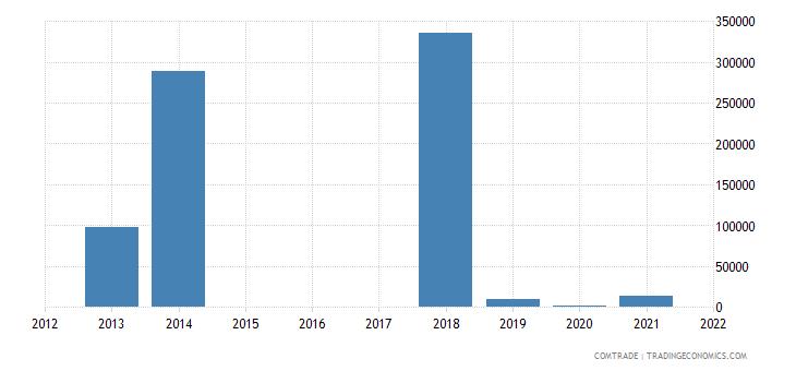 mozambique exports ireland