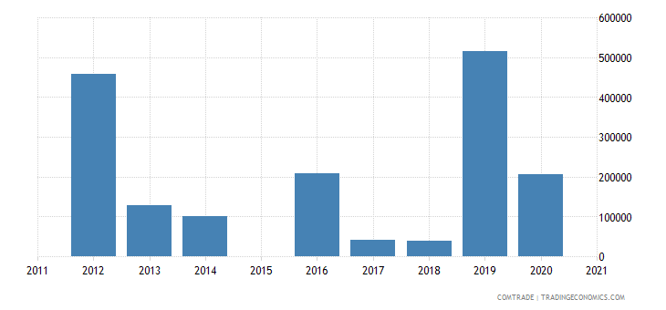mozambique exports israel