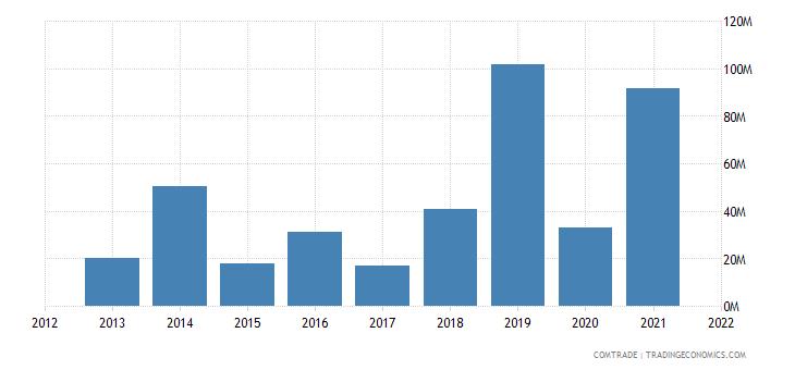 mozambique exports japan