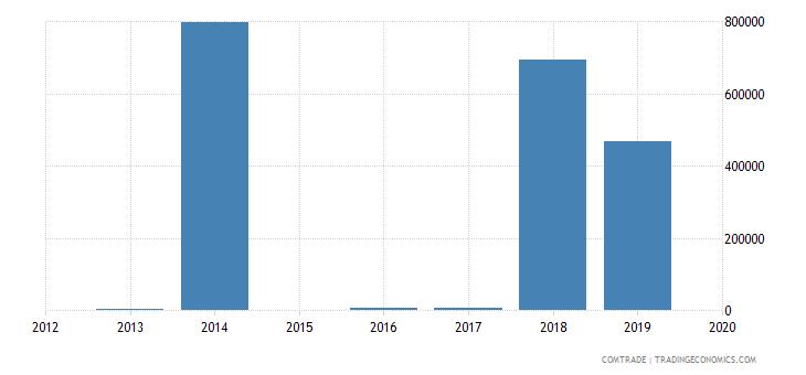 mozambique exports kazakhstan