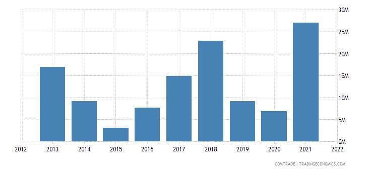 mozambique exports kenya
