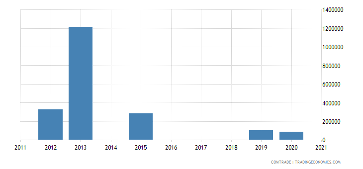 mozambique exports latvia