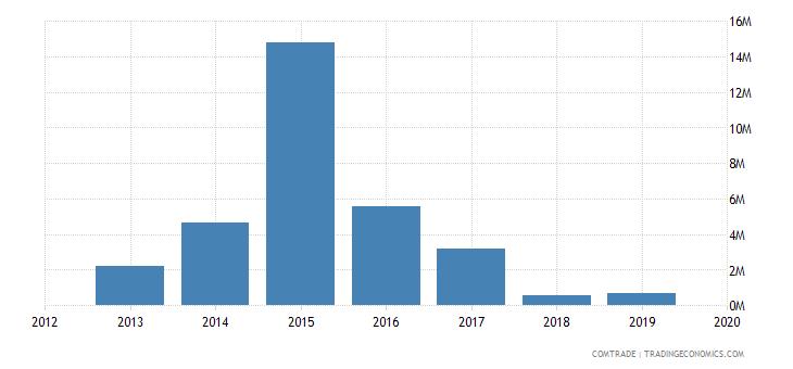 mozambique exports lithuania