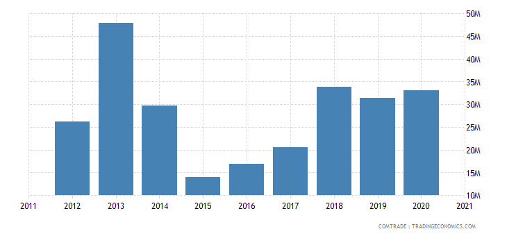 mozambique exports malawi