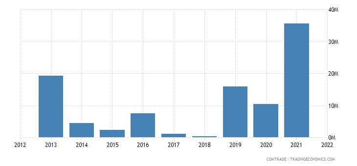 mozambique exports malaysia