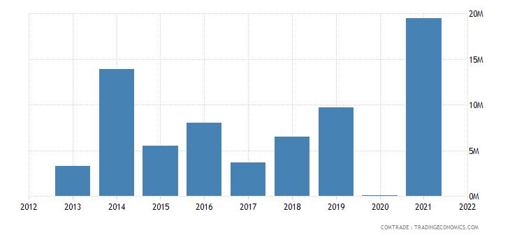 mozambique exports mexico