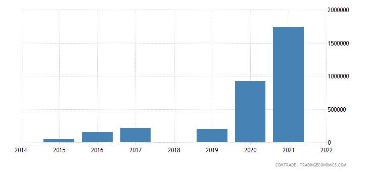 mozambique exports morocco
