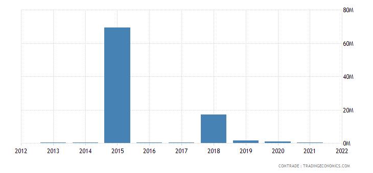 mozambique exports namibia