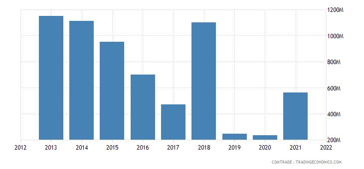 mozambique exports netherlands