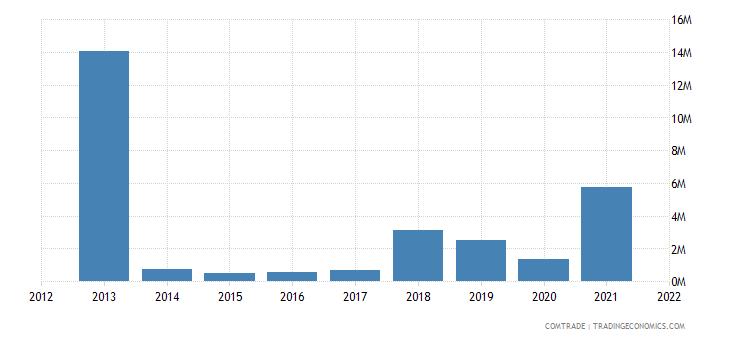 mozambique exports nigeria