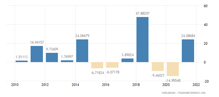 mozambique exports of goods and services annual percent growth wb data