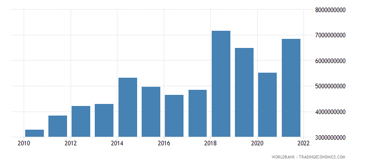 mozambique exports of goods and services constant 2000 us dollar wb data