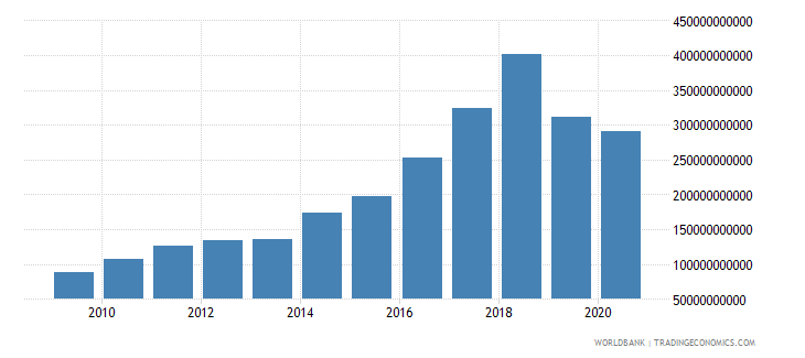 mozambique exports of goods and services current lcu wb data